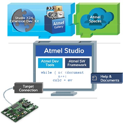 atmel language Tutorial, introduction to atmel avr assembly language for programming the avr-processors at90sxx using the stk200 board.